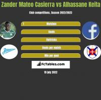 Zander Mateo Casierra vs Alhassane Keita h2h player stats