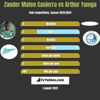 Zander Mateo Casierra vs Arthur Yamga h2h player stats
