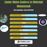Zander Mateo Casierra vs Mehrdad Mohammadi h2h player stats