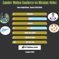 Zander Mateo Casierra vs Nicolas Velez h2h player stats