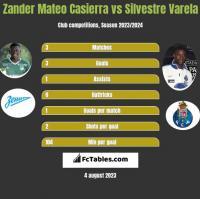 Zander Mateo Casierra vs Silvestre Varela h2h player stats