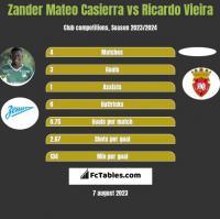 Zander Mateo Casierra vs Ricardo Vieira h2h player stats