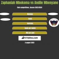 Zaphaniah Mbokoma vs Andile Mbenyane h2h player stats