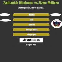 Zaphaniah Mbokoma vs Sizwe Mdlinzo h2h player stats
