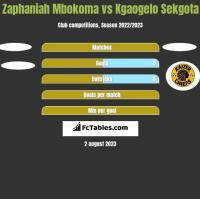 Zaphaniah Mbokoma vs Kgaogelo Sekgota h2h player stats