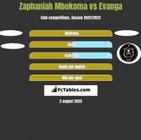 Zaphaniah Mbokoma vs Evanga h2h player stats