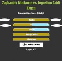 Zaphaniah Mbokoma vs Augustine Chidi Kwem h2h player stats