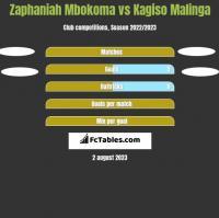 Zaphaniah Mbokoma vs Kagiso Malinga h2h player stats
