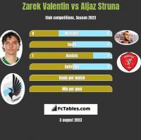 Zarek Valentin vs Aljaz Struna h2h player stats