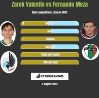 Zarek Valentin vs Fernando Meza h2h player stats