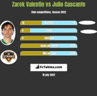 Zarek Valentin vs Julio Cascante h2h player stats