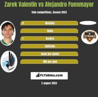 Zarek Valentin vs Alejandro Fuenmayor h2h player stats