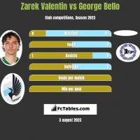 Zarek Valentin vs George Bello h2h player stats