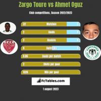 Zargo Toure vs Ahmet Oguz h2h player stats