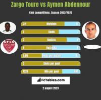 Zargo Toure vs Aymen Abdennour h2h player stats