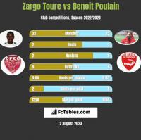 Zargo Toure vs Benoit Poulain h2h player stats