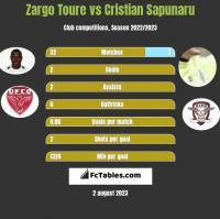 Zargo Toure vs Cristian Sapunaru h2h player stats
