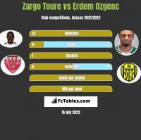 Zargo Toure vs Erdem Ozgenc h2h player stats