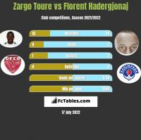 Zargo Toure vs Florent Hadergjonaj h2h player stats