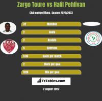 Zargo Toure vs Halil Pehlivan h2h player stats