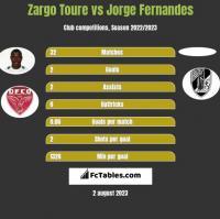 Zargo Toure vs Jorge Fernandes h2h player stats