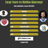 Zargo Toure vs Mattias Bjaersmyr h2h player stats