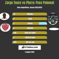 Zargo Toure vs Pierre-Yves Polomat h2h player stats