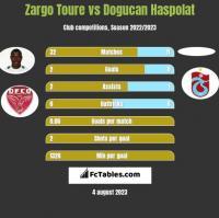 Zargo Toure vs Dogucan Haspolat h2h player stats