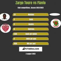 Zargo Toure vs Flavio h2h player stats