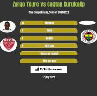 Zargo Toure vs Cagtay Kurukalip h2h player stats