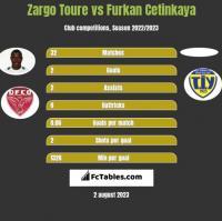 Zargo Toure vs Furkan Cetinkaya h2h player stats
