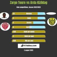 Zargo Toure vs Arda Kizildag h2h player stats