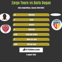 Zargo Toure vs Baris Dogan h2h player stats