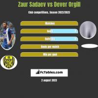 Zaur Sadajew vs Dever Orgill h2h player stats