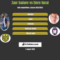 Zaur Sadajew vs Emre Gural h2h player stats