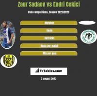 Zaur Sadajew vs Endri Cekici h2h player stats