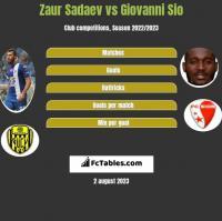 Zaur Sadajew vs Giovanni Sio h2h player stats