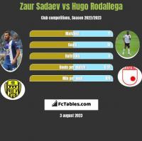 Zaur Sadajew vs Hugo Rodallega h2h player stats
