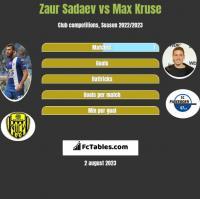 Zaur Sadaev vs Max Kruse h2h player stats