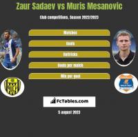 Zaur Sadajew vs Muris Mesanovic h2h player stats