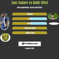 Zaur Sadajew vs Nadir Ciftci h2h player stats