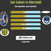 Zaur Sadajew vs Aliou Badji h2h player stats
