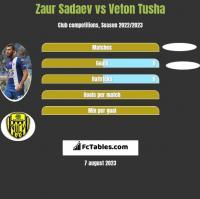 Zaur Sadajew vs Veton Tusha h2h player stats