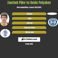 Zaurbek Pliev vs Denis Polyakov h2h player stats