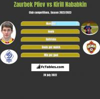 Zaurbek Pliev vs Kirill Nababkin h2h player stats