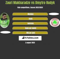 Zauri Makharadze vs Dmytro Rudyk h2h player stats