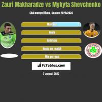 Zauri Makharadze vs Mykyta Shevchenko h2h player stats