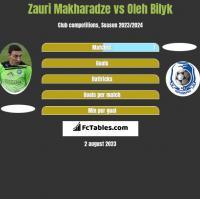 Zauri Makharadze vs Oleh Bilyk h2h player stats