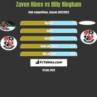 Zavon Hines vs Billy Bingham h2h player stats