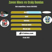 Zavon Hines vs Craig Dundas h2h player stats
